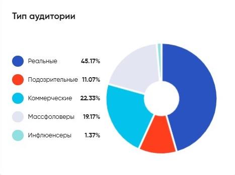 Анализ накруток в TrendHERO
