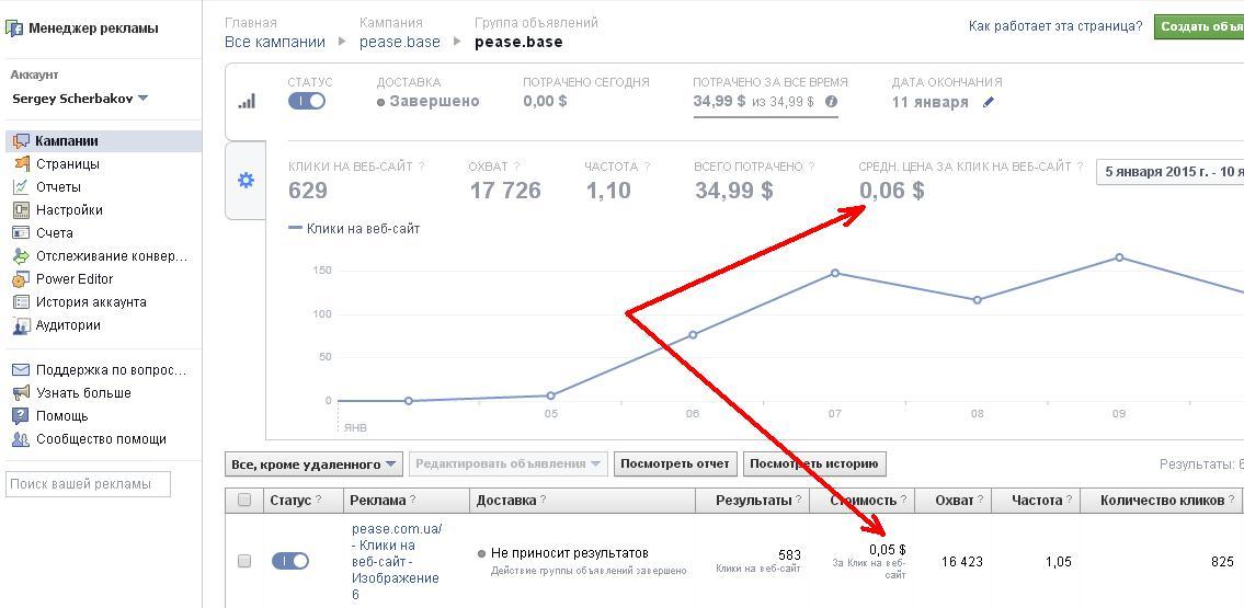 Тестирование рекламных объявлений в Facebook