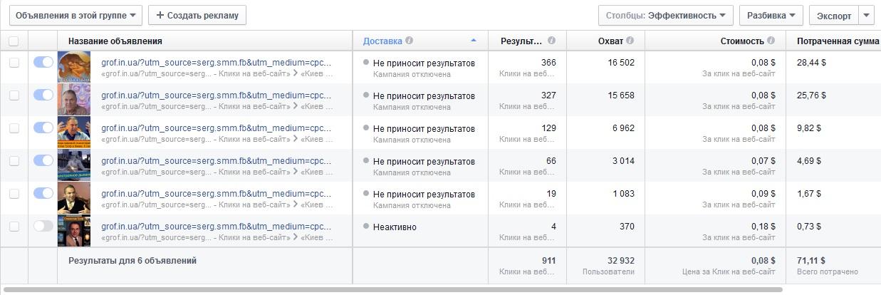 Таргетированная реклама Киев итоги