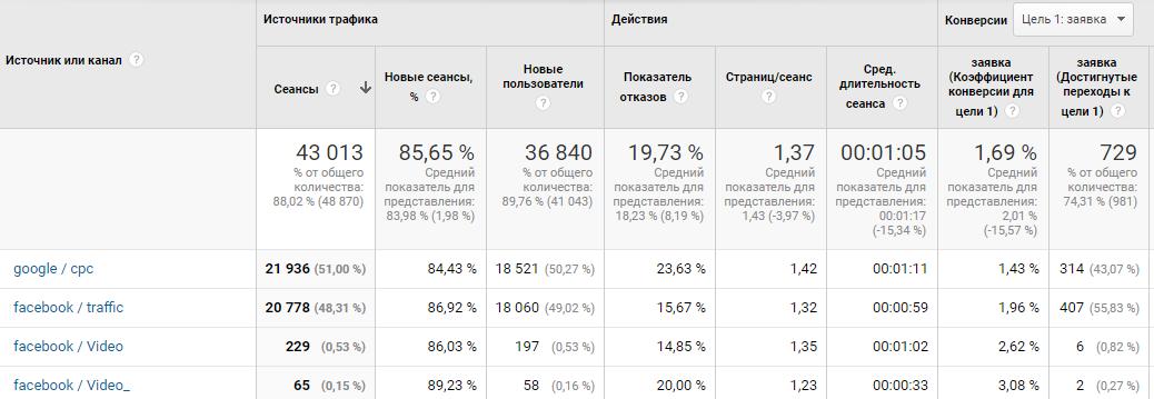 результаты гугл аналитикс фейсбук