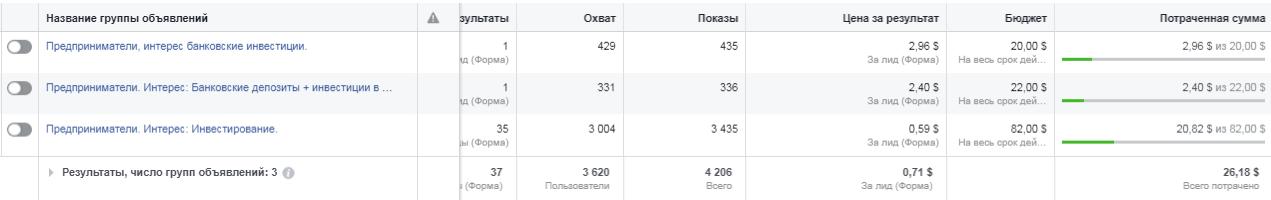 Группа объявлений стартап Украина