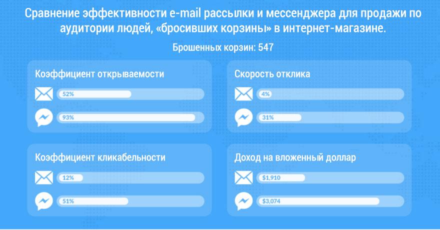 е-мейл рассылка против мессенджера