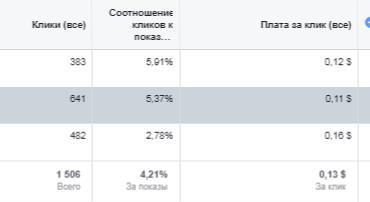 cpm statistics facebook promotion screen
