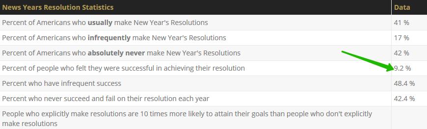 статистика новогодние резолюции smm case