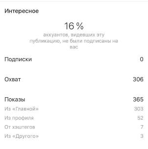 показы публикации скриншот аудит профиля