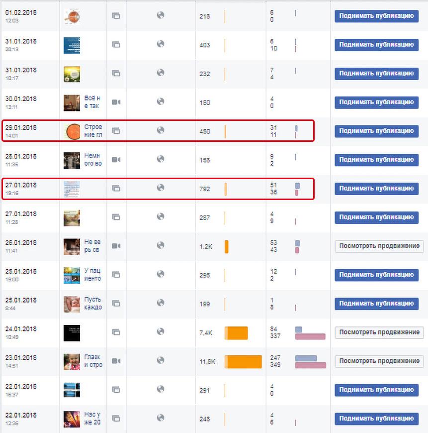 виды контента показатели facebook аудит SMM