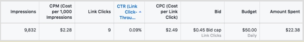 статистика таргетинг facebook cpm cpc