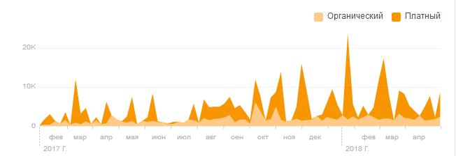 facebook график охват рекламный кабинет