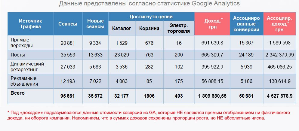 конверсии электронная торговля мегаспорт продвижение фейсбук