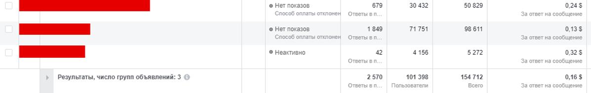 стоимость подписчика в чат-бот фейсбук