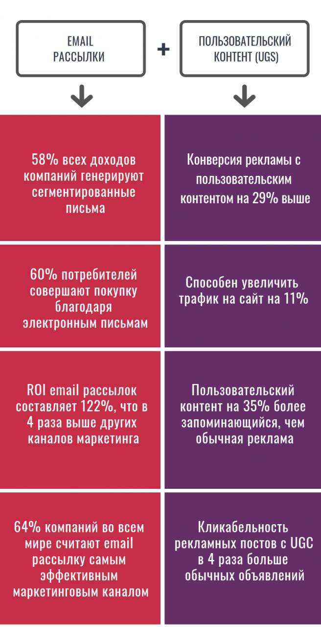 email пользовательский контент
