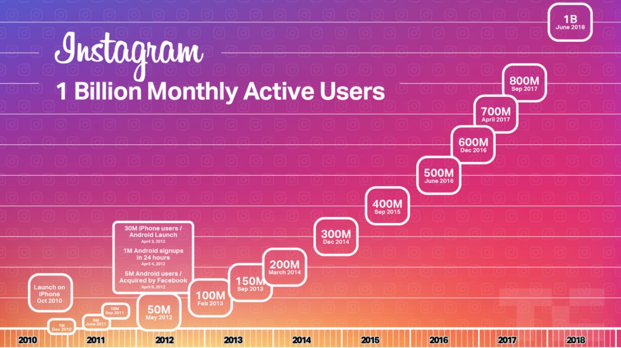 instagram охват пользователи