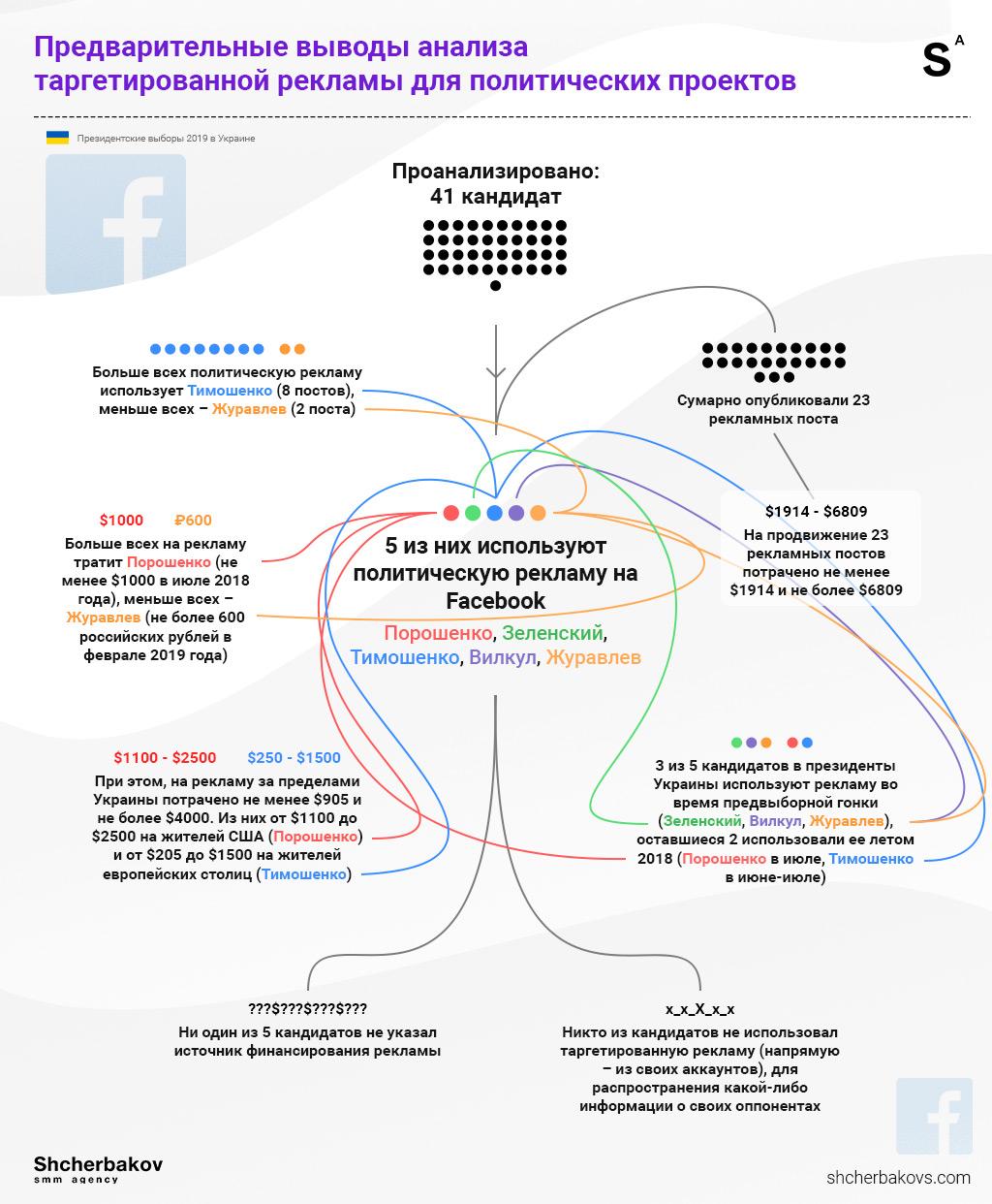 Shcherbakov Таргетированная реклама для политических проектов